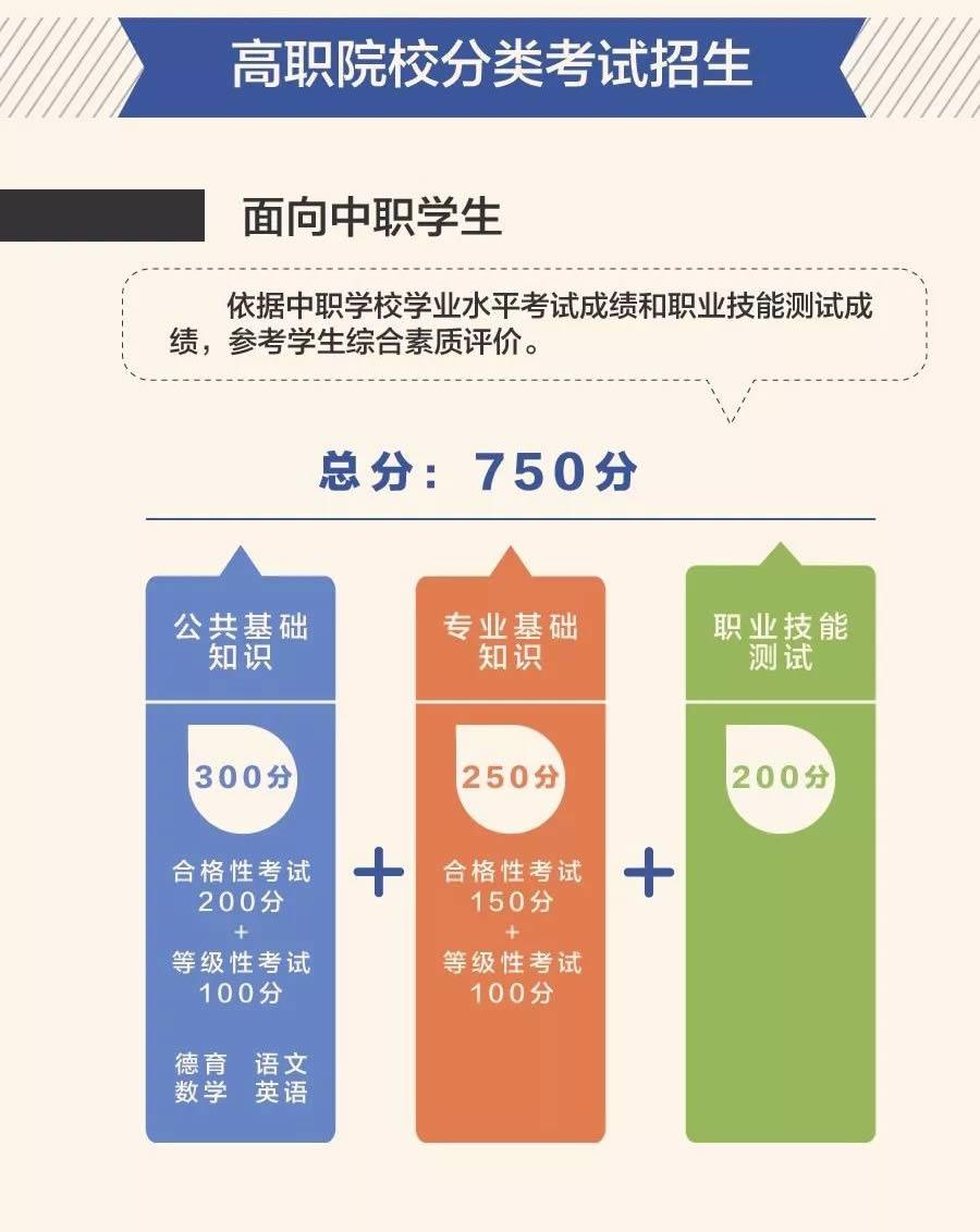 2019莆田高考分数线