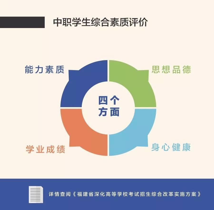 莆田2019年高考市考安排