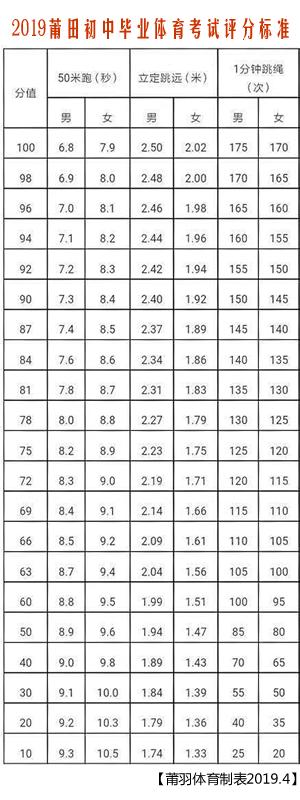 2019体育中考评分标准